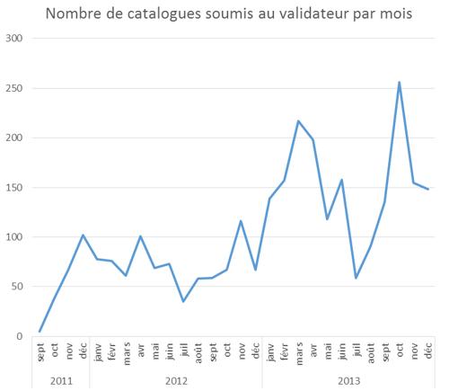 Validations par mois 2011-2013