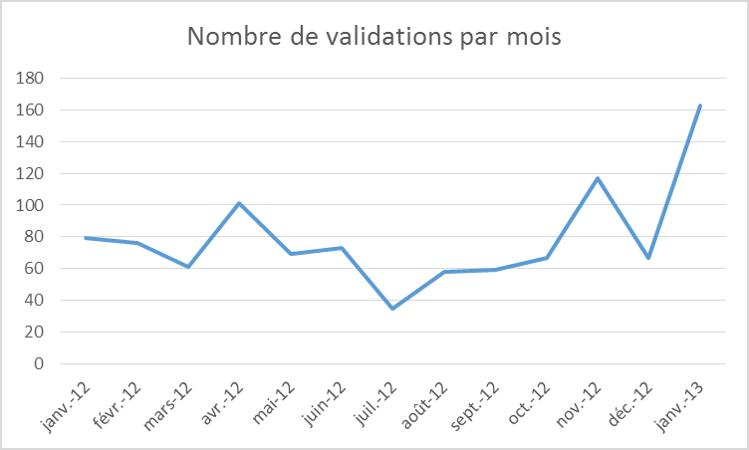 La qualité des catalogues s'est nettement améliorée en 2012. Les statistiques parlent d'elles-mêmes...